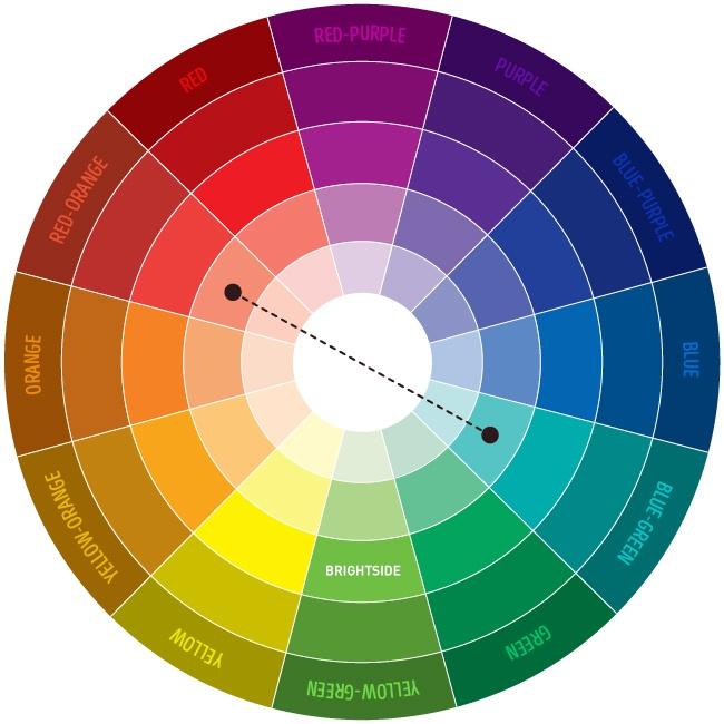 Kako kombinovati boje? - 1