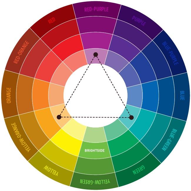 Kako kombinovati boje? - 2